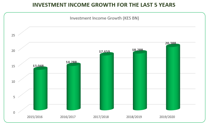 investment_income
